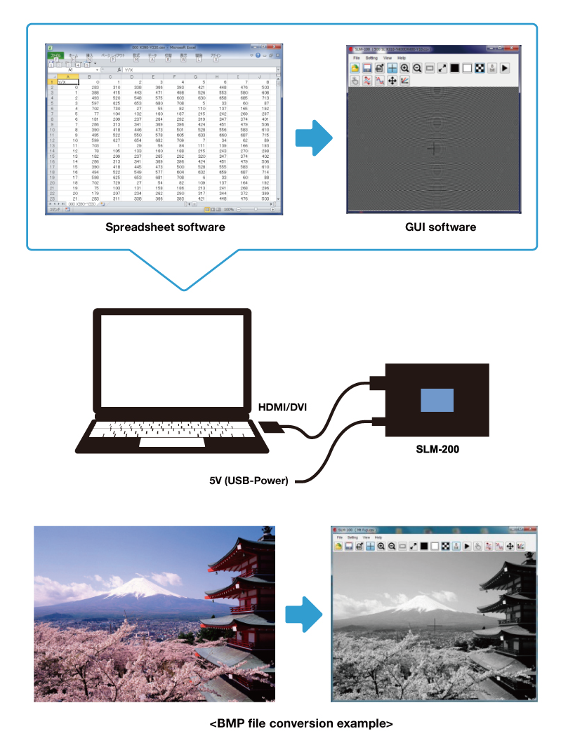 User-friendly DVI interface