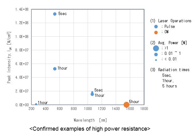 Confirmed examples of high power resistance