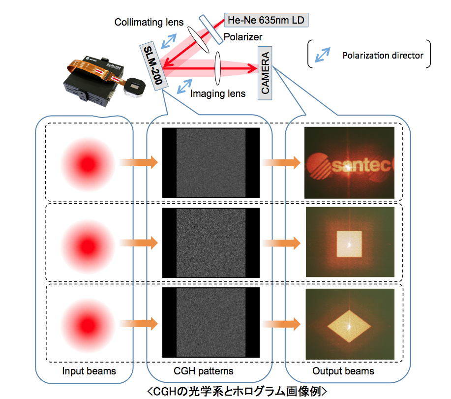 Optical system and example of Holography