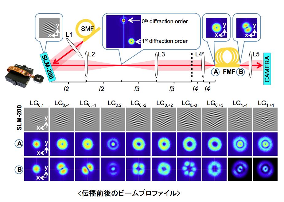 Beam profile examples of optical vortex
