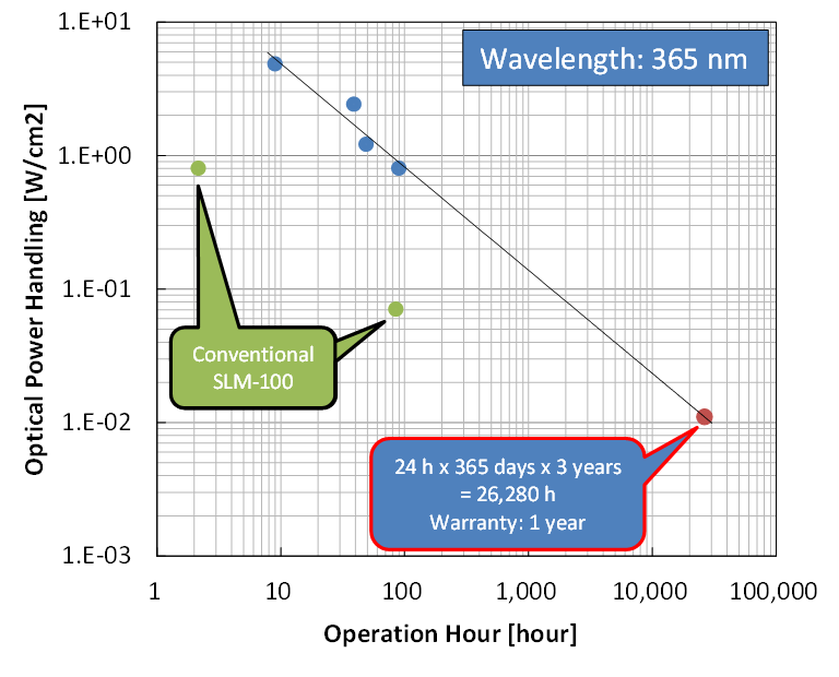 Figure 1 SLM-150, Lifetime test as a function of optical power handling.