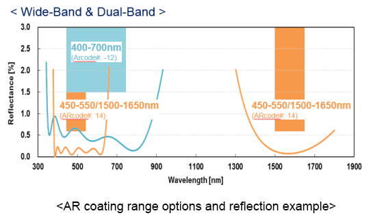 AR coating range options and reflection example